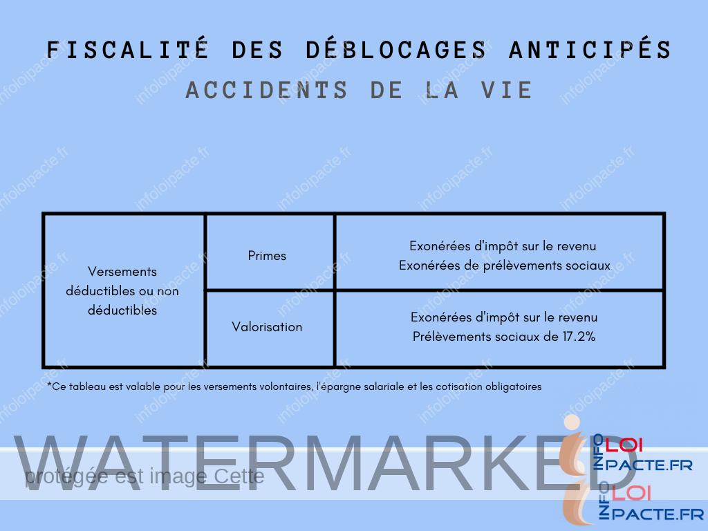 La fiscalité pour les déblocages anticipés du PER (impôts sur le revenu et prélèvements sociaux) en cas d'accidents de la vie