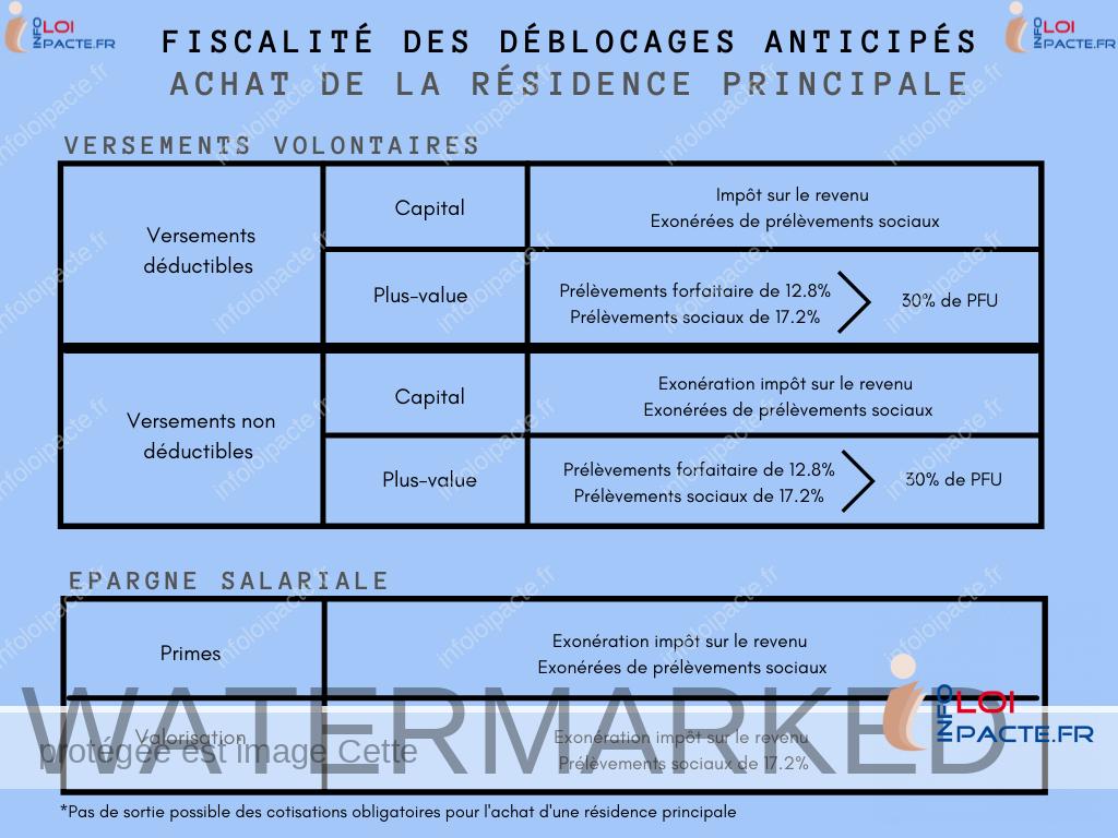 Fiscalité du Plan d'Epargne Retraite pour les versements volontaires et salariaux (capital et les plus-values) en cas d'achat de la résidence principale